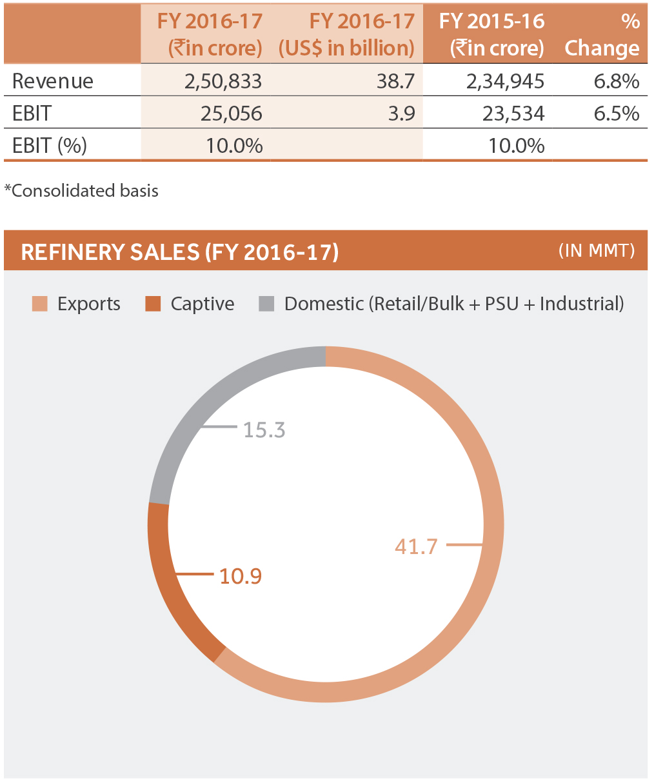 FY 2016-17 revenue from the R M segment increased y-o-y to 2 fbb84ed43f