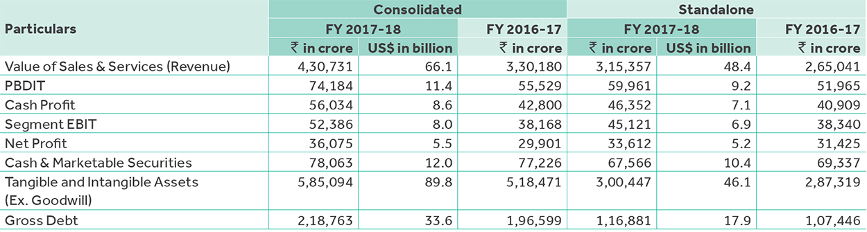 Reliance Annual Report 2017-18